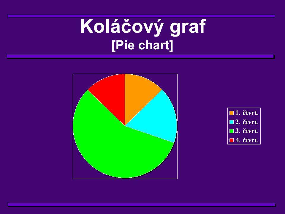 Koláčový graf [Pie chart]